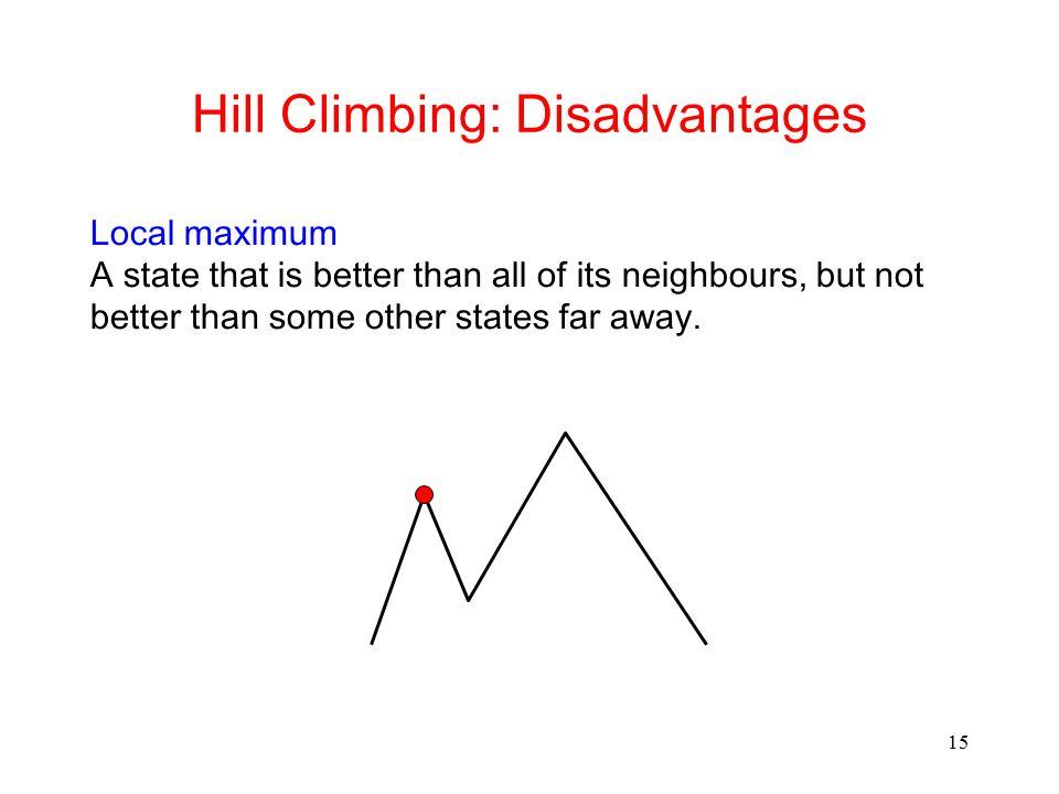 Hill Climbing: Disadvantages