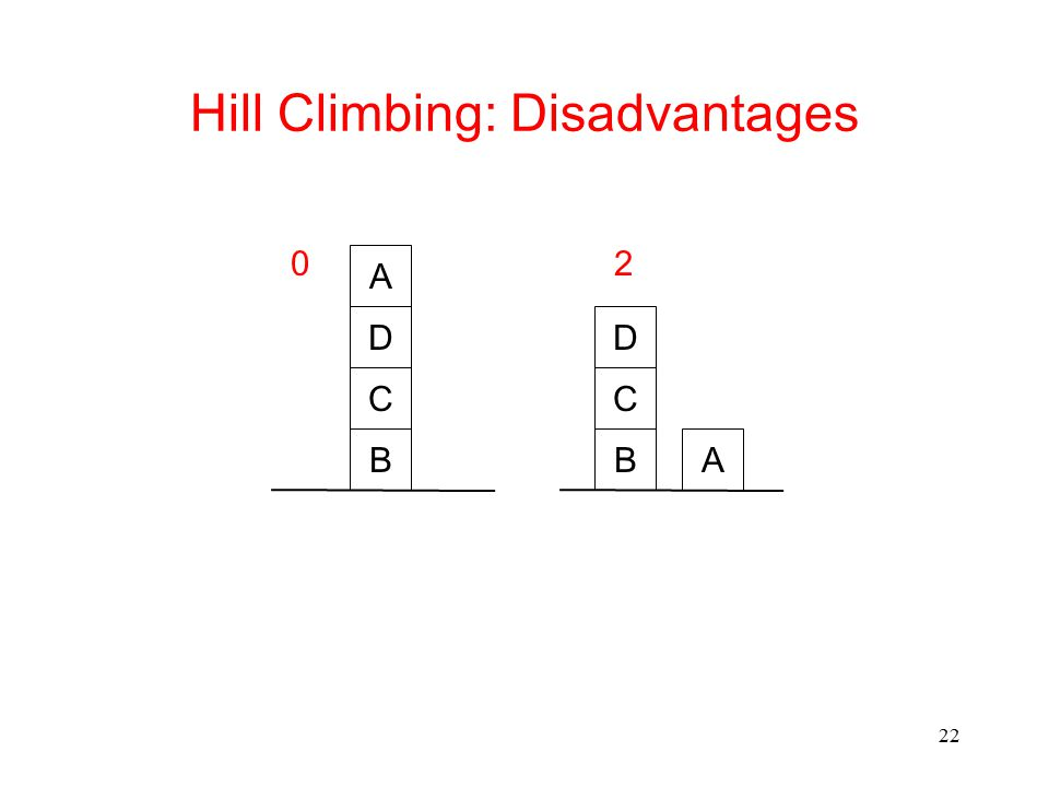 Hill Climbing: Disadvantages