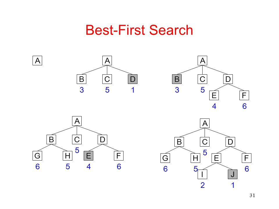 Best-First Search A A A B C D B C D 3 5 1 3 5 E F 4 6 A A B C D B C D