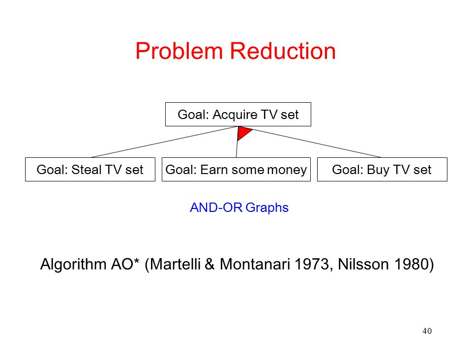 Problem Reduction Goal: Acquire TV set. Goal: Steal TV set. Goal: Earn some money. Goal: Buy TV set.