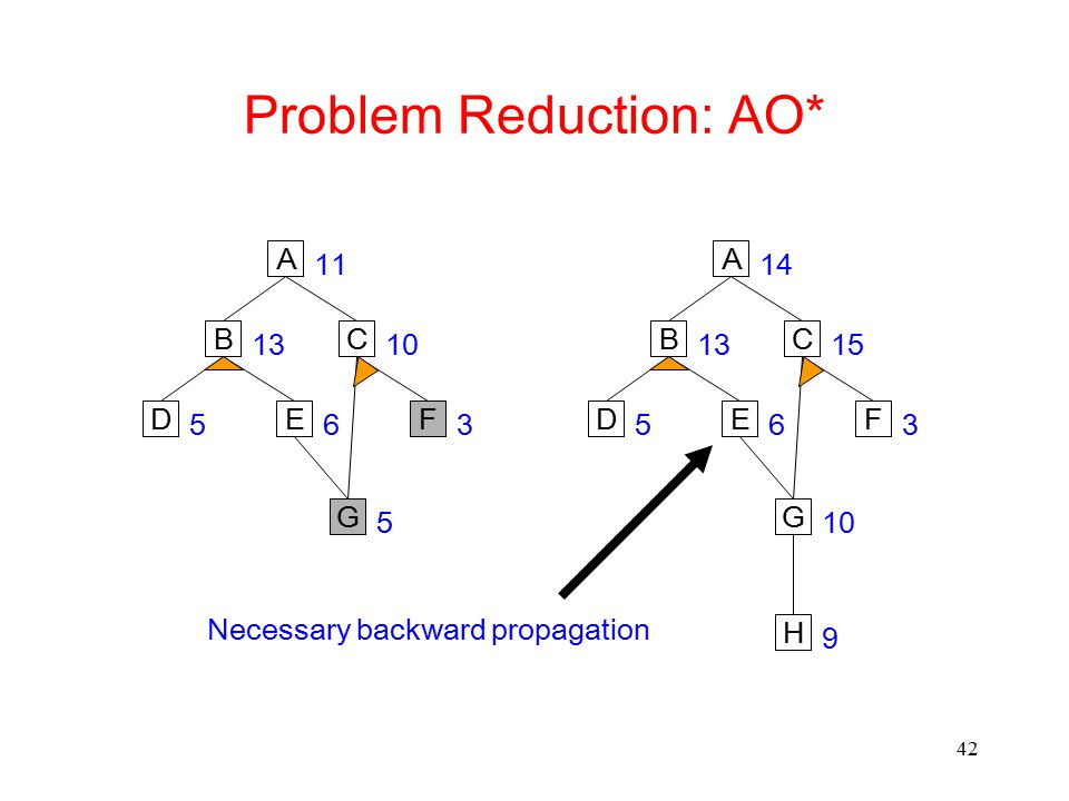 Problem Reduction: AO*