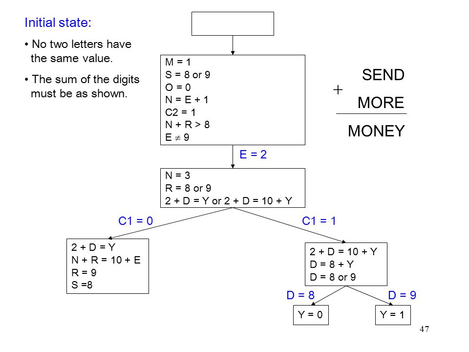  SEND MORE Initial state: No two letters have the same value.