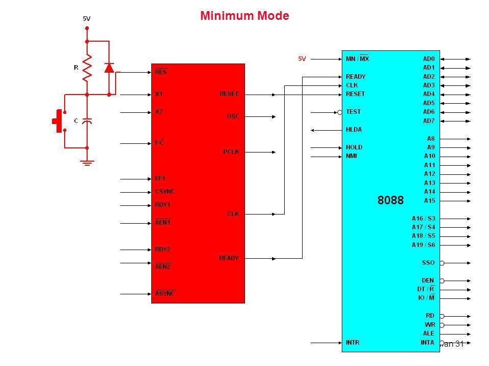 Minimum Mode