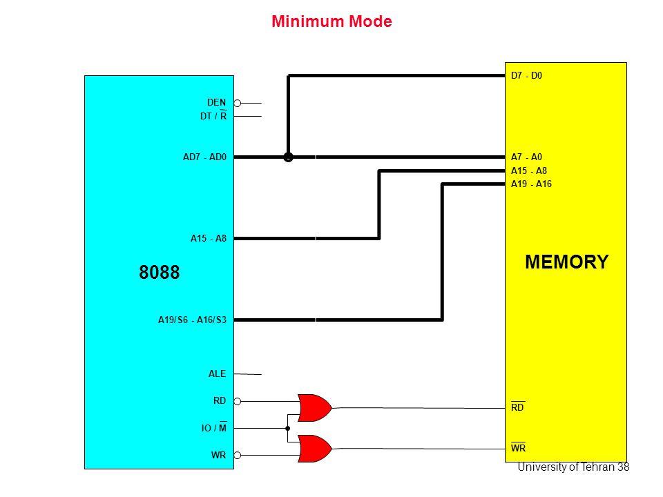 MEMORY 8088 Minimum Mode D7 - D0 DEN DT / R AD7 - AD0 A7 - A0 A15 - A8
