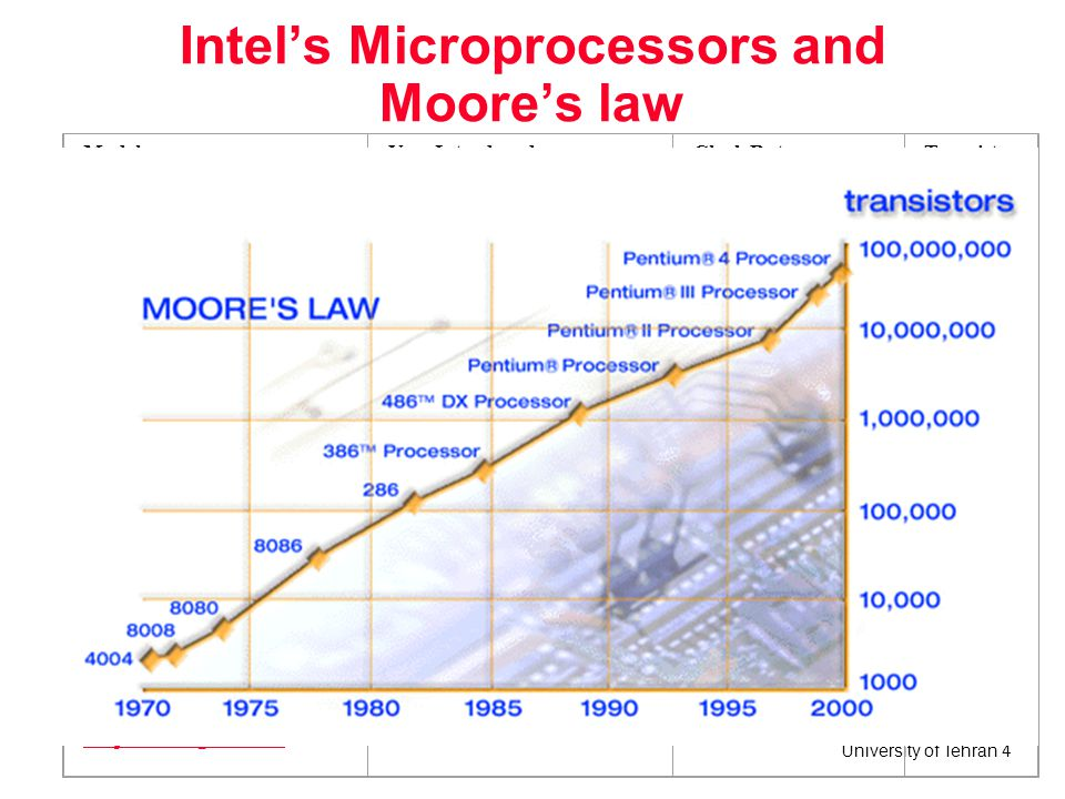 Intel's Microprocessors and Moore's law
