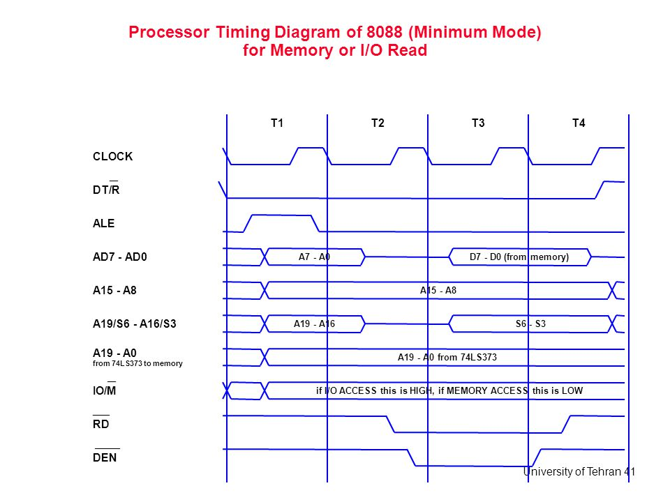 Processor Timing Diagram of 8088 (Minimum Mode) for Memory or I/O Read