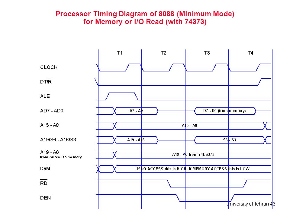 Processor Timing Diagram of 8088 (Minimum Mode) for Memory or I/O Read (with 74373)