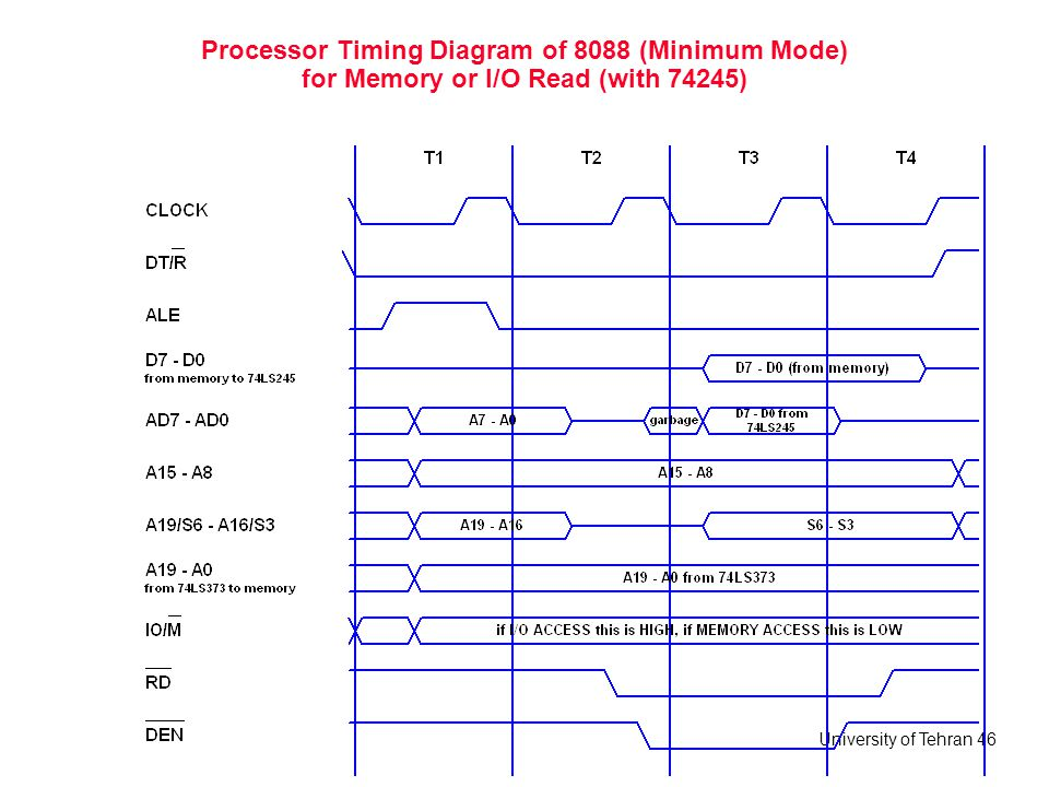 Processor Timing Diagram of 8088 (Minimum Mode) for Memory or I/O Read (with 74245)
