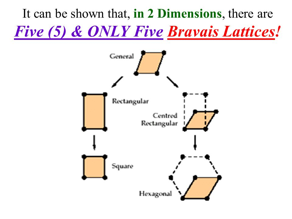 Five (5) & ONLY Five Bravais Lattices!