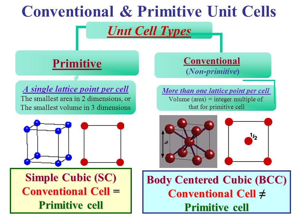 Conventional & Primitive Unit Cells
