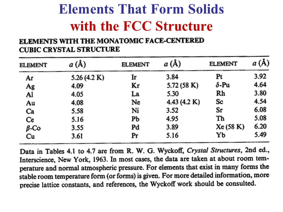 Elements That Form Solids with the FCC Structure
