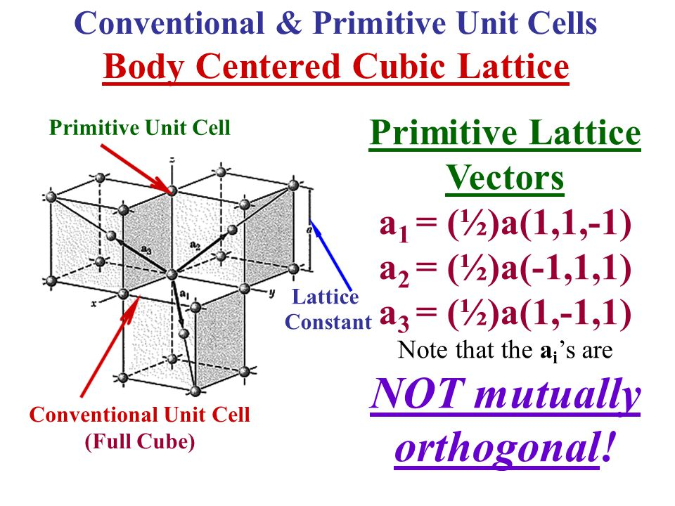 NOT mutually orthogonal! Body Centered Cubic Lattice Primitive Lattice
