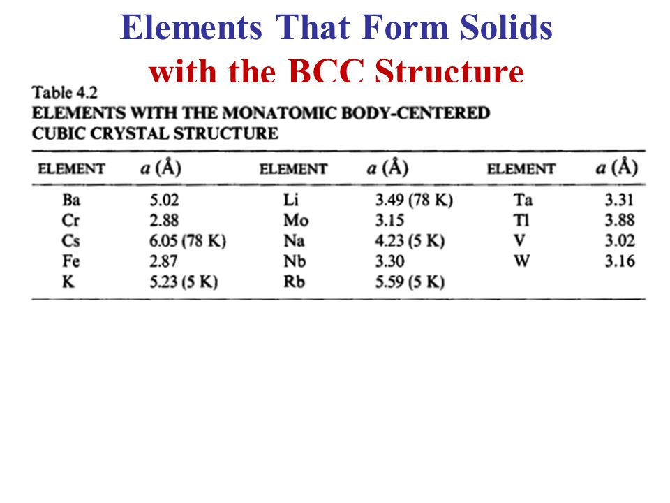 Elements That Form Solids