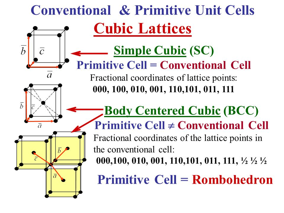 Cubic Lattices Conventional & Primitive Unit Cells