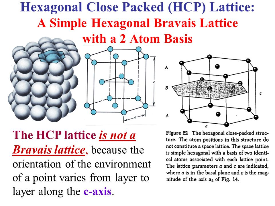 Hexagonal Close Packed (HCP) Lattice: A Simple Hexagonal Bravais Lattice with a 2 Atom Basis