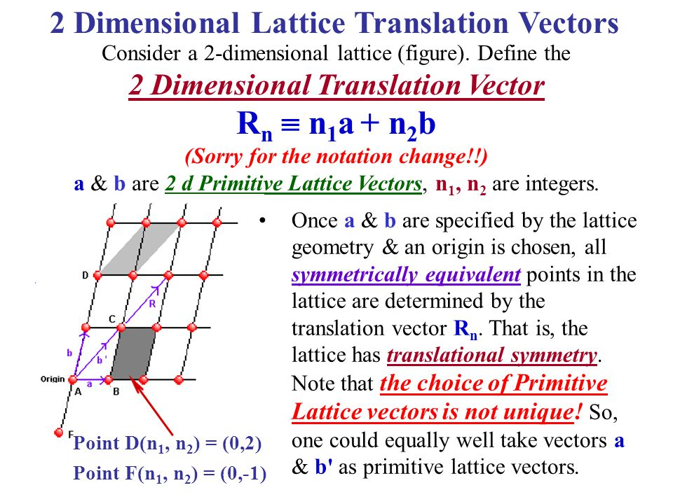 Rn  n1a + n2b 2 Dimensional Lattice Translation Vectors