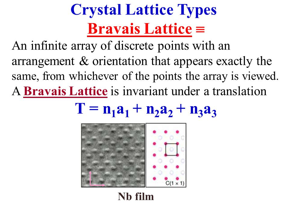 Crystal Lattice Types Bravais Lattice 