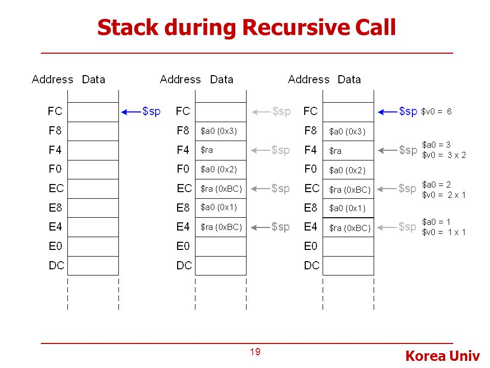 Stack during Recursive Call