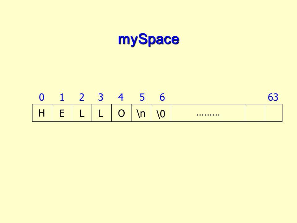 mySpace 1 2 3 4 5 6 63 H E L L O \n \0 ………