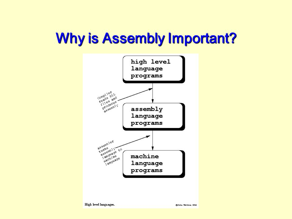 Why is Assembly Important