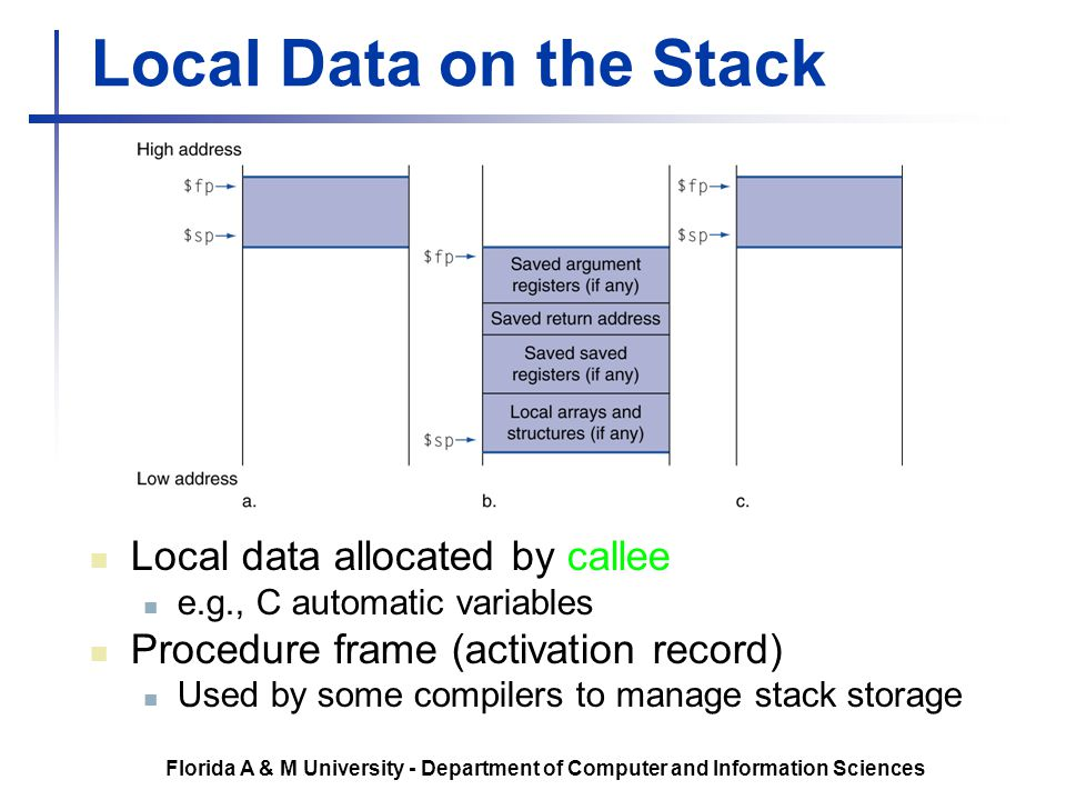 Local Data on the Stack Local data allocated by callee
