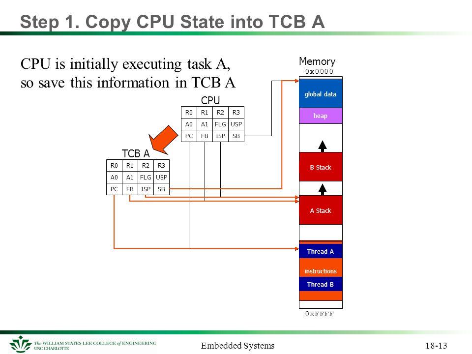 Step 1. Copy CPU State into TCB A