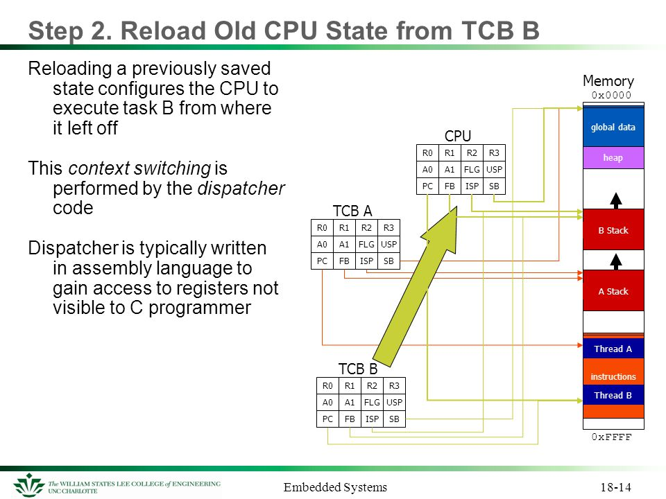 Step 2. Reload Old CPU State from TCB B