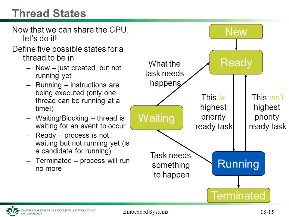 Thread States New Ready Waiting Running Terminated