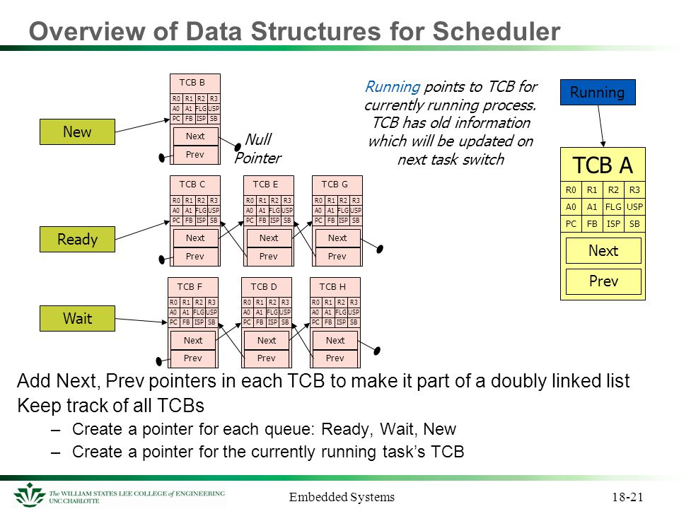 Overview of Data Structures for Scheduler