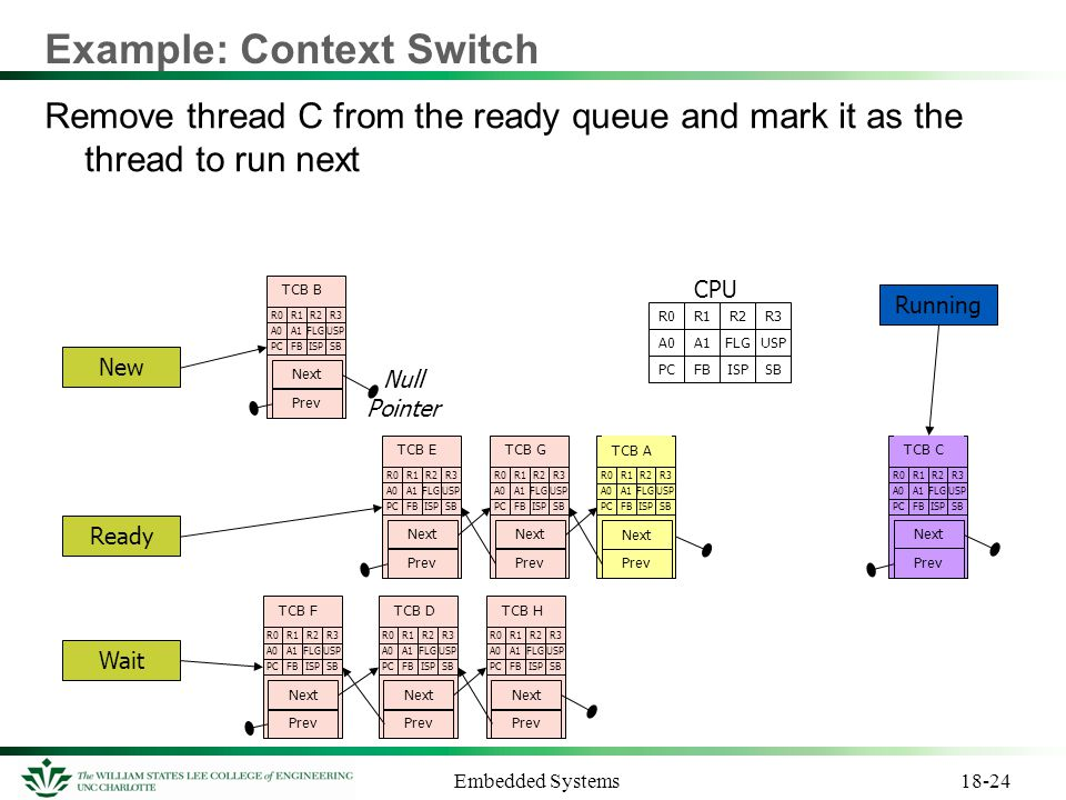 Example: Context Switch