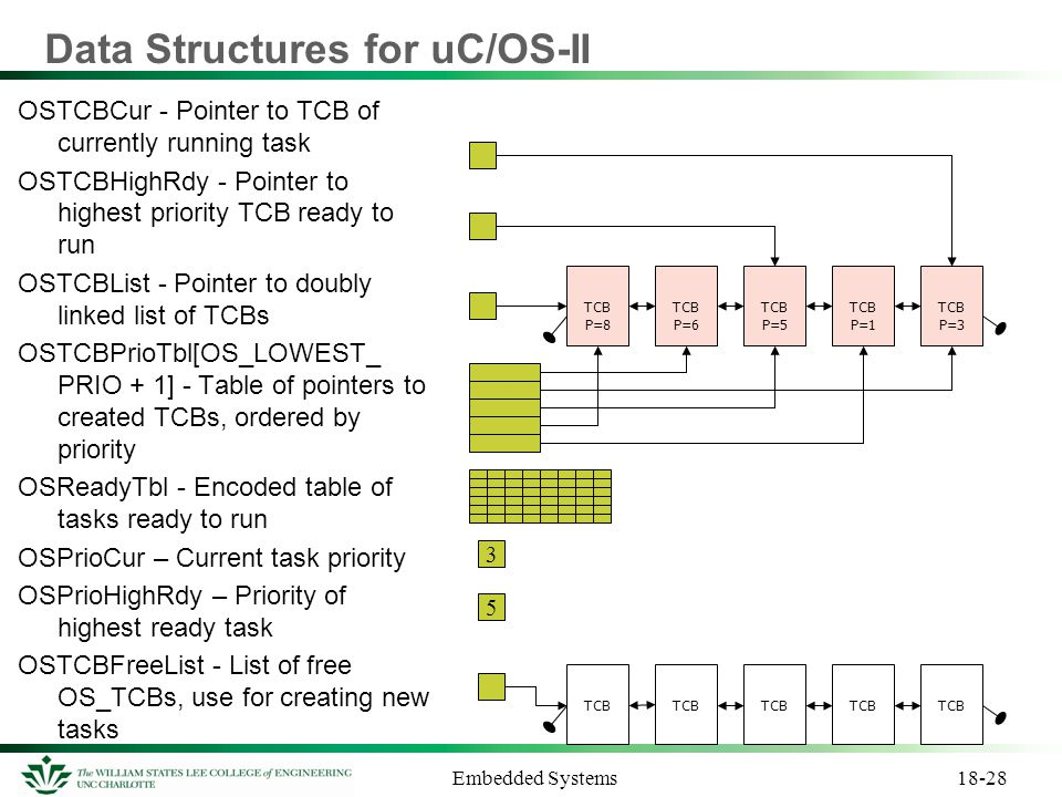 Data Structures for uC/OS-II