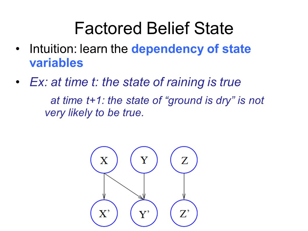 Factored Belief State Intuition: learn the dependency of state variables. Ex: at time t: the state of raining is true.