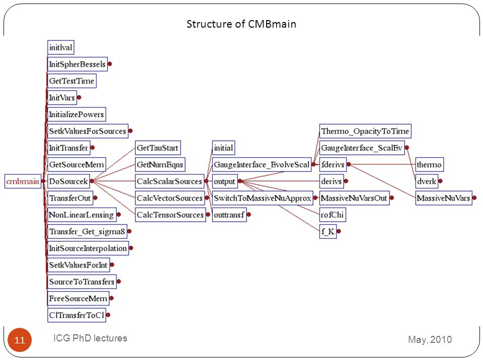 Structure of CMBmain ICG PhD lectures May, 2010