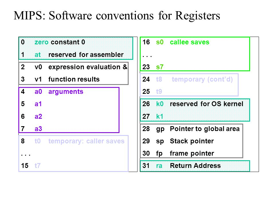 MIPS: Software conventions for Registers