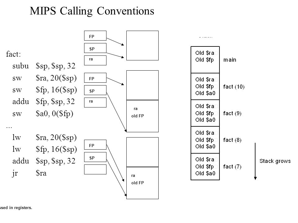 MIPS Calling Conventions