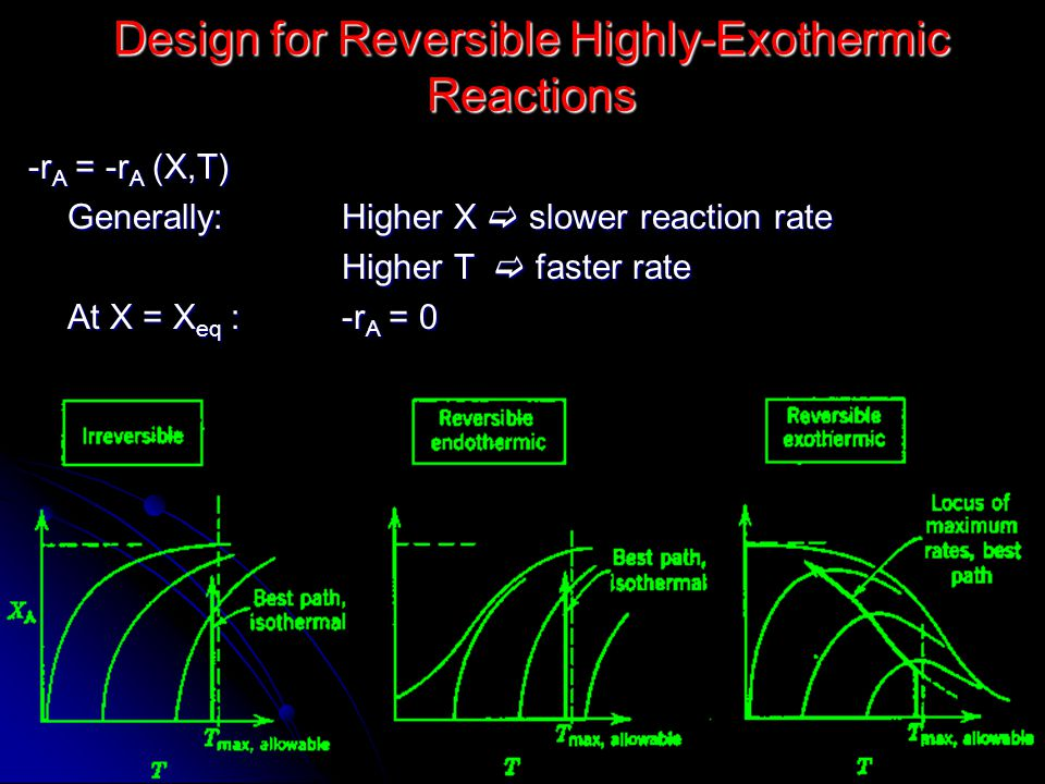 Design for Reversible Highly-Exothermic Reactions