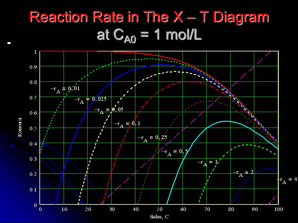 Reaction Rate in The X – T Diagram at CA0 = 1 mol/L