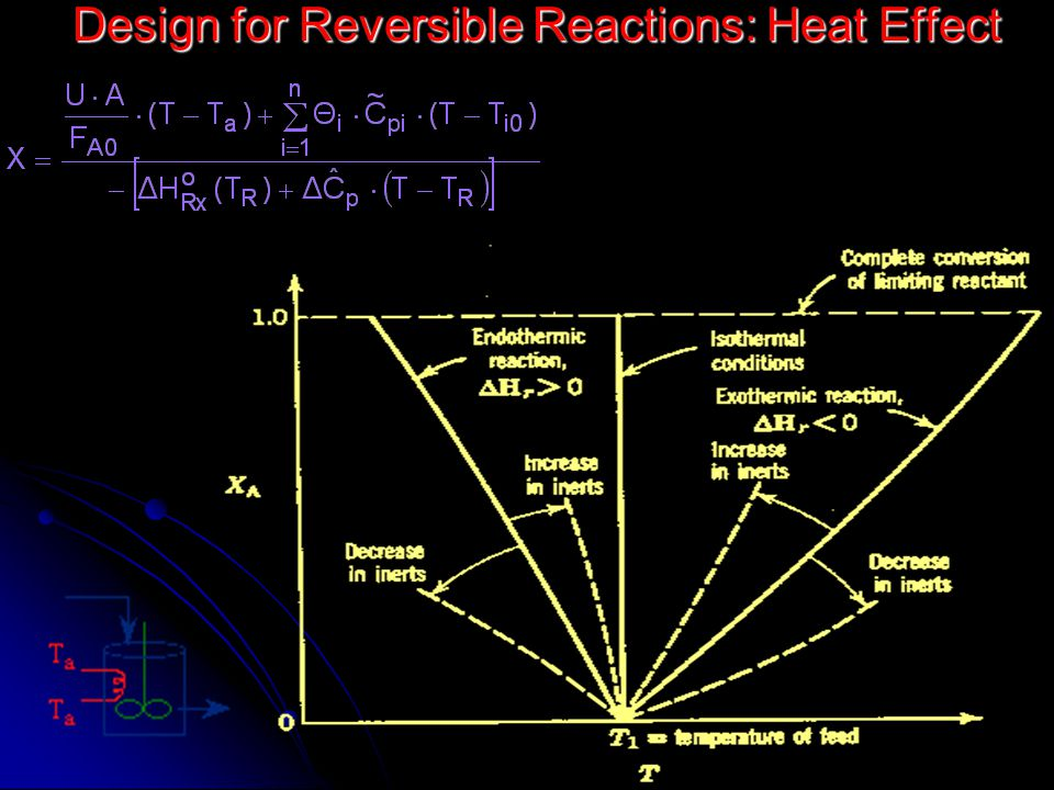 Design for Reversible Reactions: Heat Effect