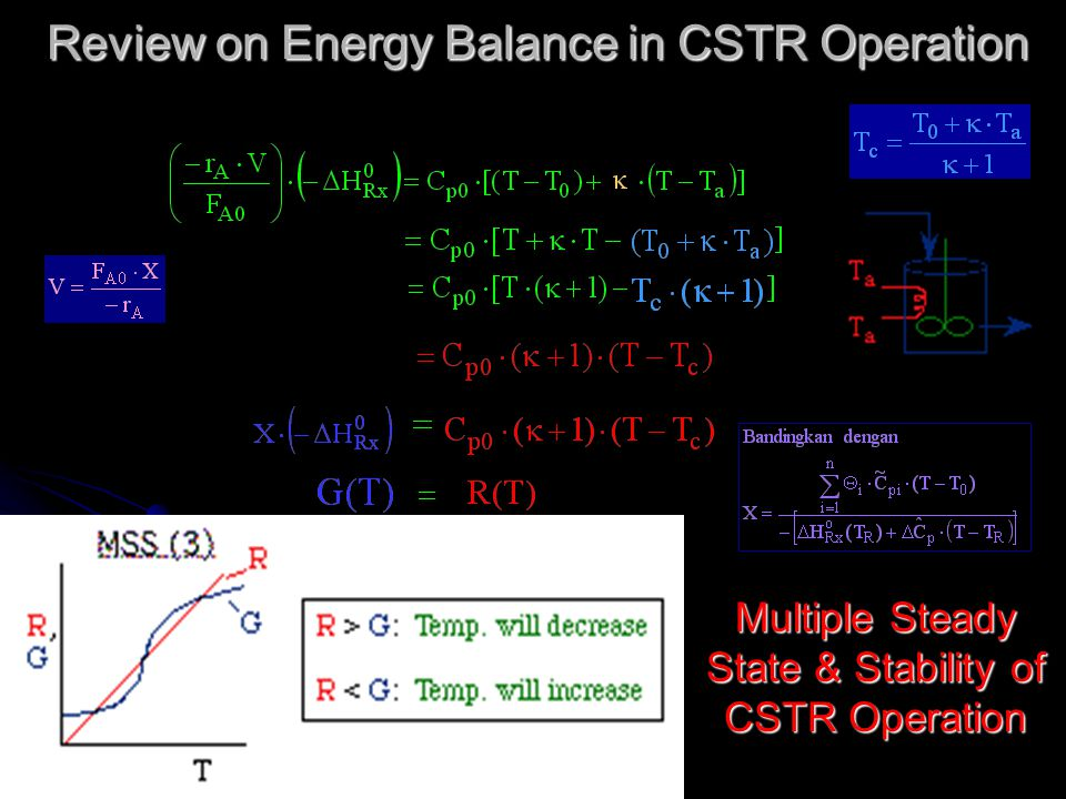 Multiple Steady State & Stability of CSTR Operation