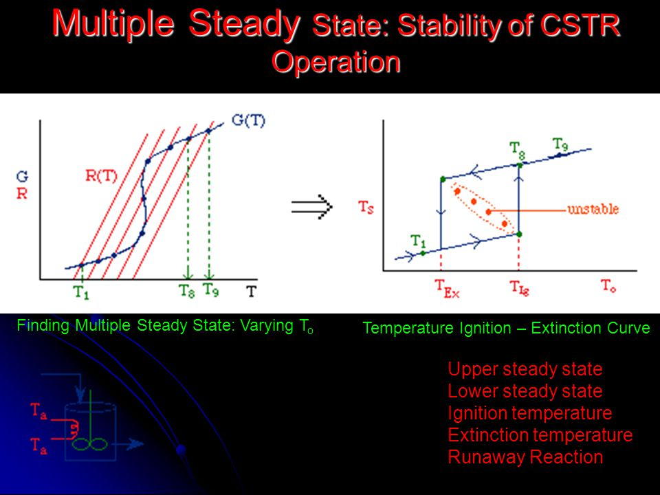 Multiple Steady State: Stability of CSTR Operation