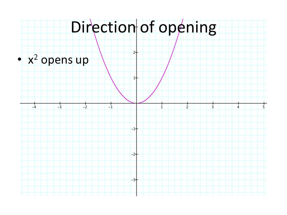 Direction of opening x2 opens up