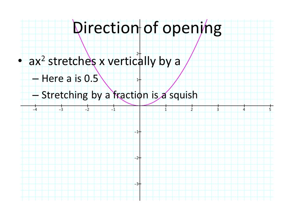 Direction of opening ax2 stretches x vertically by a Here a is 0.5