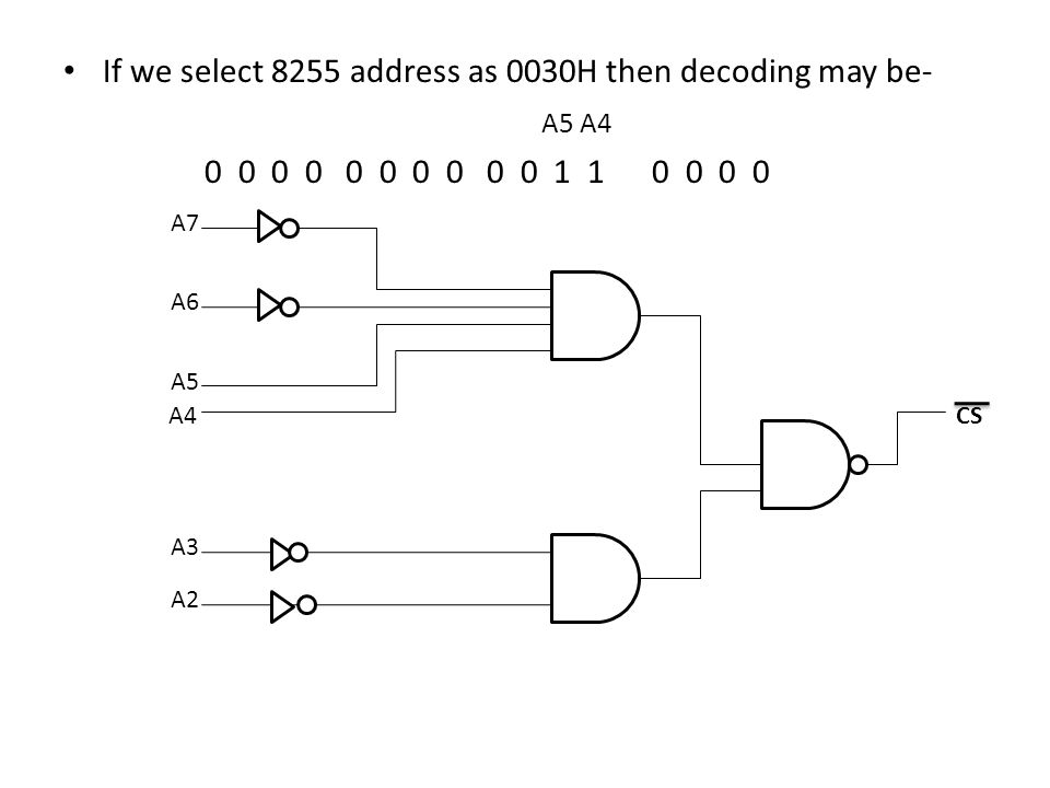 If we select 8255 address as 0030H then decoding may be- A5 A4
