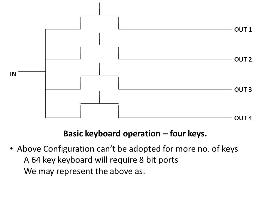 Basic keyboard operation – four keys.