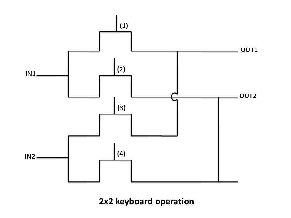 C (1) OUT1 (2) IN1 OUT2 (3) (4) IN2 2x2 keyboard operation