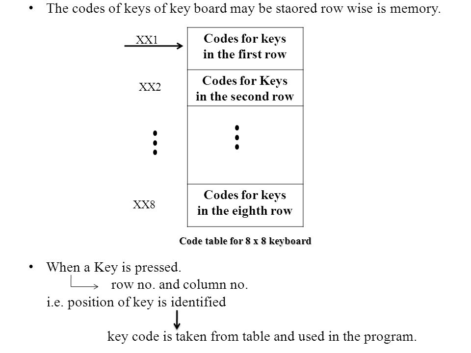 Code table for 8 x 8 keyboard