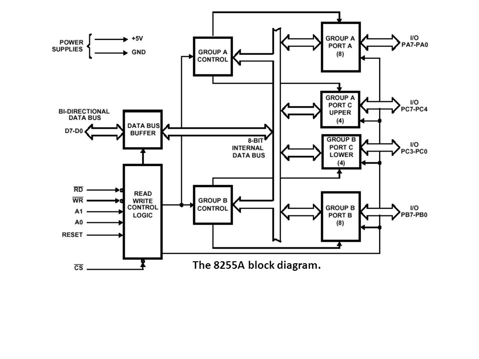 The 8255A block diagram.
