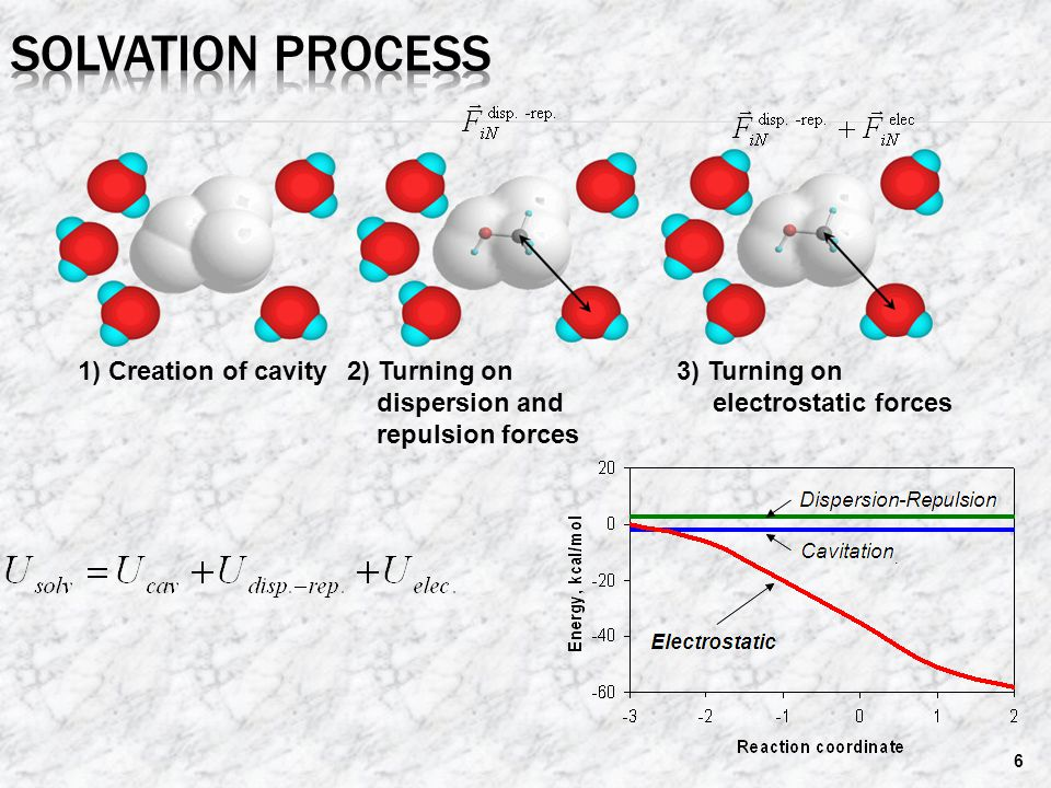 Solvation Process 2) Turning on dispersion and repulsion forces