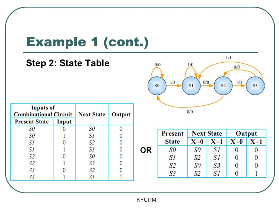 Example 1 (cont.) Step 2: State Table OR KFUPM