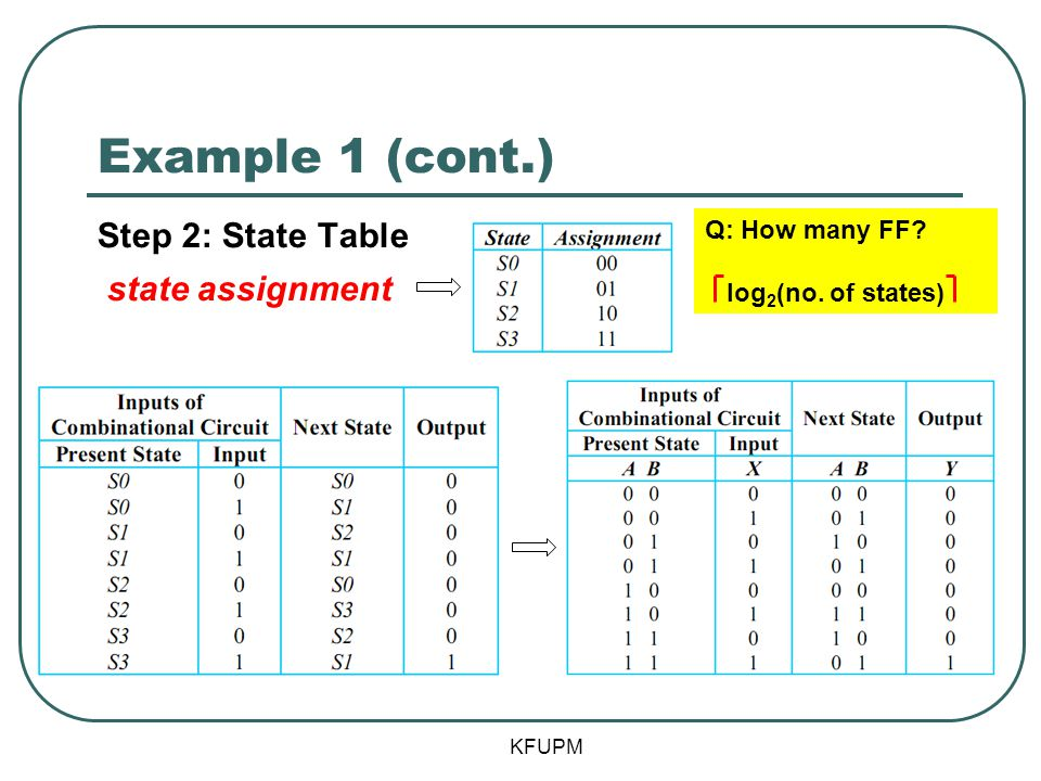Example 1 (cont.) Step 2: State Table state assignment Q: How many FF